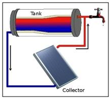 sistem pasif solar water heater