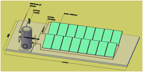Sistem Aktif Solar Water Heater